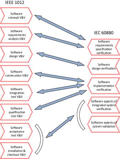 Harmonization of IEEE 1012 and IEC 60880 standards regarding