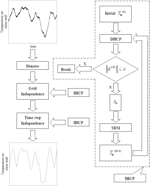 Monitoring Of Wall Temperature Fluctuations For Thermal Fatigue In A