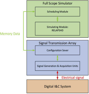 Development of NPP digital I&C system closed-loop online test system