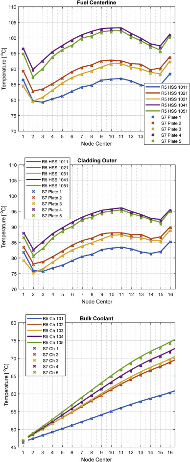 Thermal-hydraulic analyses of MIT reactor LEU transition cycles