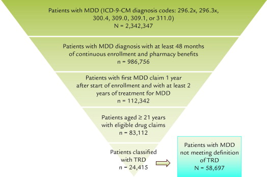 Previous Admissions For 1925 Patients With An Admission Schizoaffective Disorder Stratified By Sex