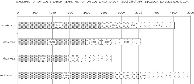 Costs of Providing Infusion Therapy for Rheumatoid Arthritis