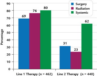 Patient Characteristics and Costs in Recurrent or Refractory