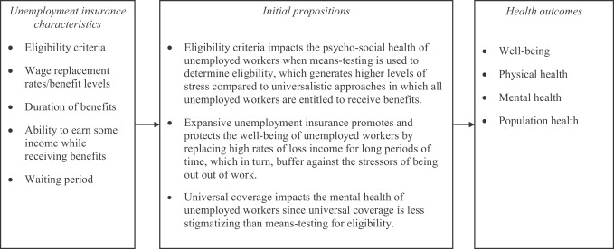 Protocol: Realist synthesis of the impact of unemployment insurance