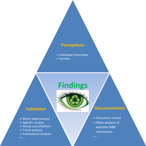 importance of triangulation in research