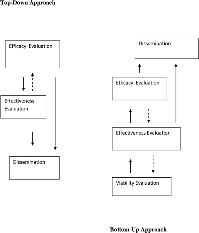 Interfacing theories of program with theories of evaluation
