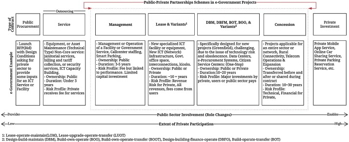 Public–private partnerships for e-government in developing countries
