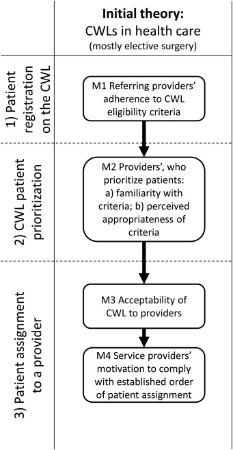 Designing Centralized Waiting Lists For Attachment To A Primary Care Provider Considerations From A Logic Analysis Sciencedirect