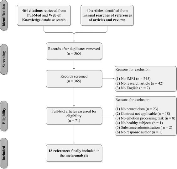 Neuroticism and the brain: A quantitative meta-analysis of