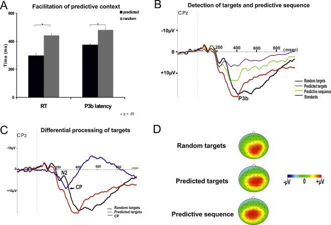 a facilitation of predictive context indicated by faster reaction time and shorter peak p3b latency for predicted versus random targets adapted