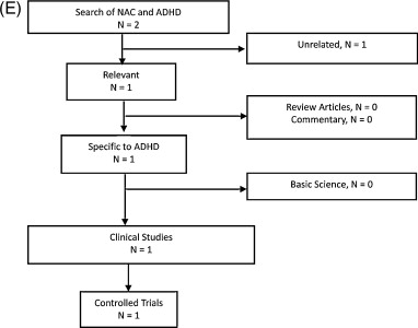 Clinical trials of N-acetylcysteine in psychiatry and