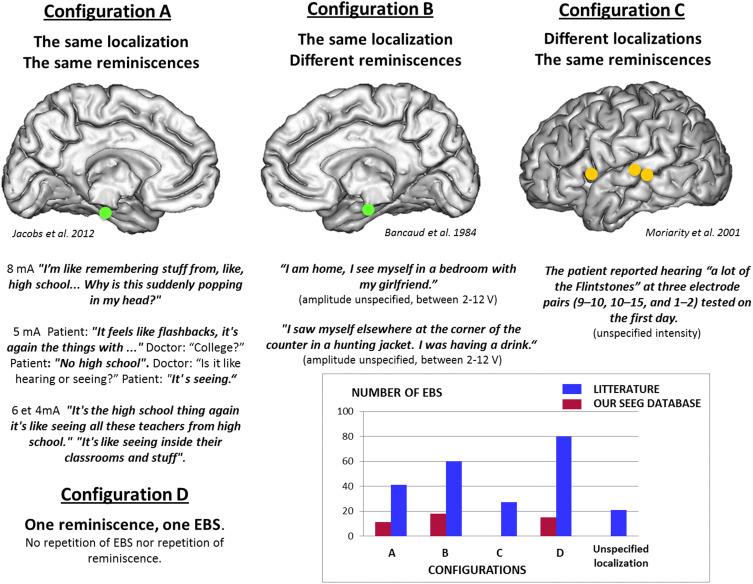 Memory scrutinized through electrical brain stimulation: A
