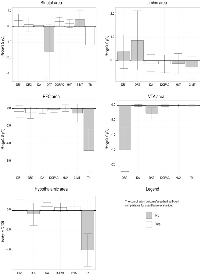 Effects Of Early Life Stress On Biochemical Indicators Of The