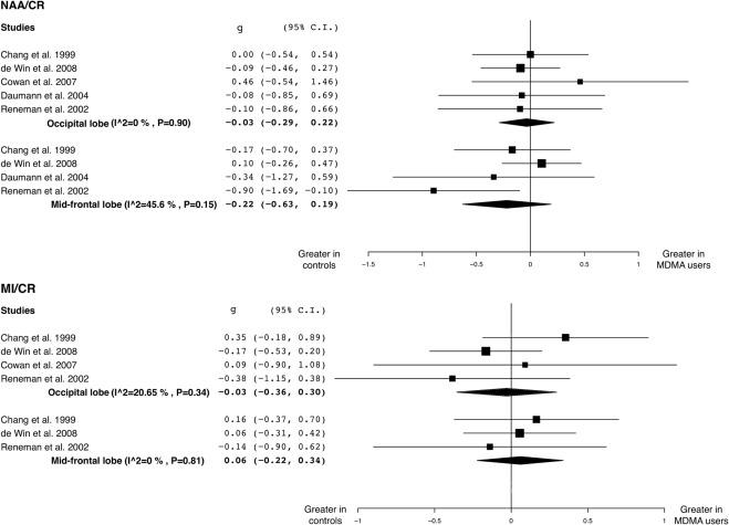 "Neuroimaging of chronic MDMA (""ecstasy"") effects: A meta"