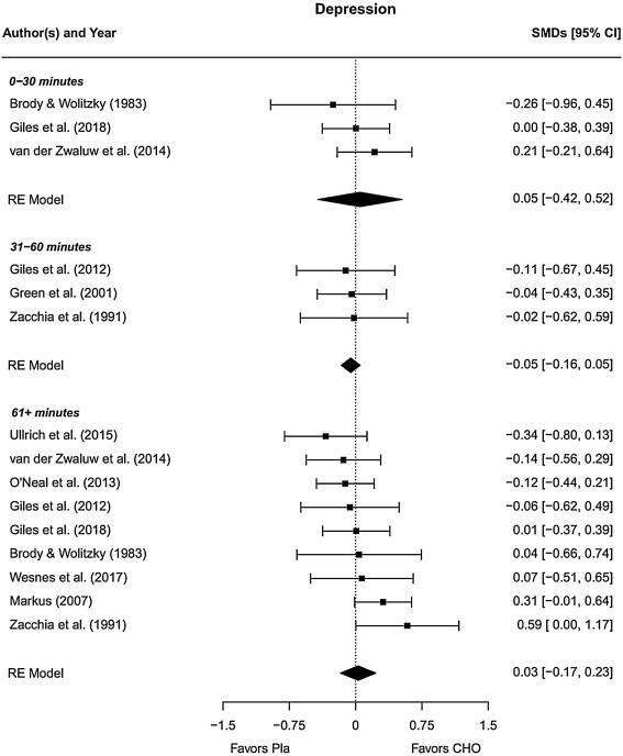 Sugar rush or sugar crash? A meta-analysis of carbohydrate