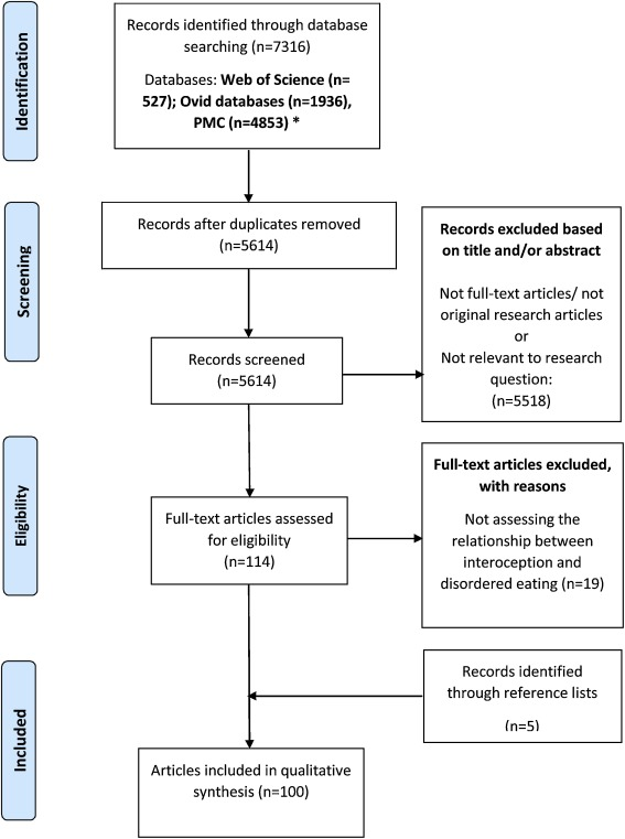 Interoception And Disordered Eating A Systematic Review