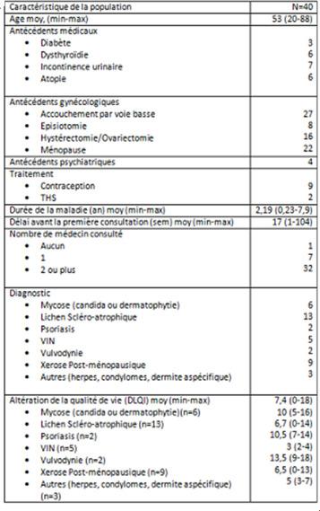 Évaluation de la symptomatologie associée aux pathologies vulvaires ...