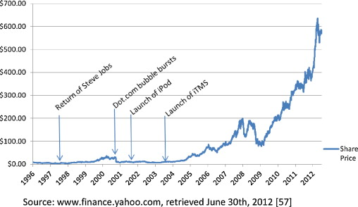 Owning The ConsumerGetting To The Core Of The Apple Business Model Simple Stock Quote For Apple