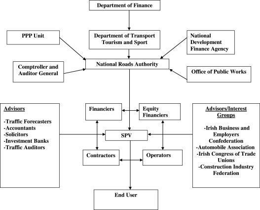 Risk Transfer And Stakeholder Relationships In Public Private Partnerships Sciencedirect