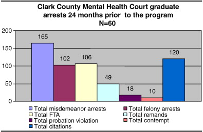 The Nevada mental health courts - ScienceDirect
