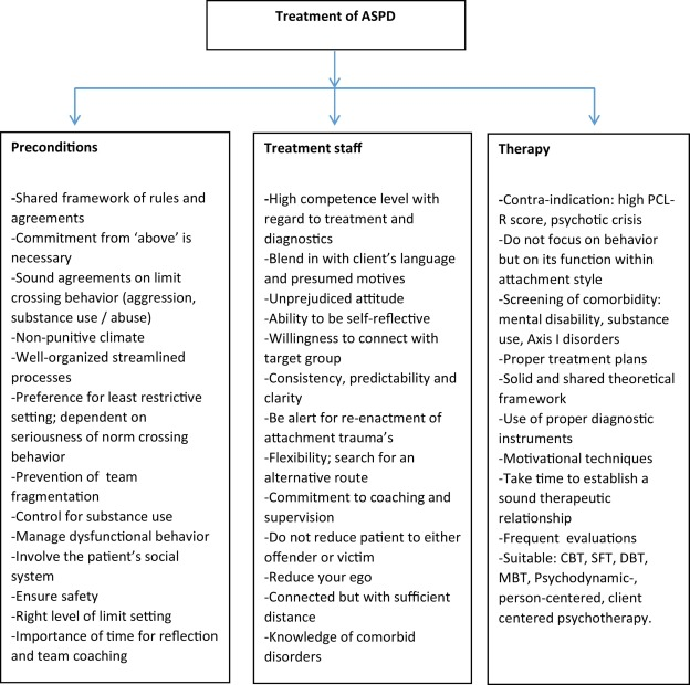 Treatment of antisocial personality disorder: Development of a