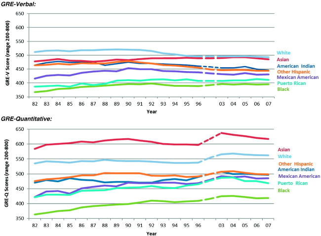 Trends in GRE scores and graduate enrollments by gender and