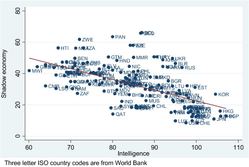 Intelligence and shadow economy: A cross-country empirical