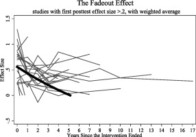 Iq And Fade Out Effect Environmental >> The Environment In Raising Early Intelligence A Meta Analysis Of