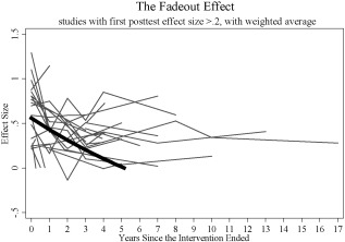 Iq And Fade Out Effect Environmental >> The Environment In Raising Early Intelligence A Meta