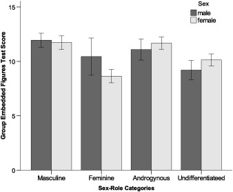 Sex and sex-role differences in specific cognitive abilities