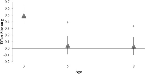 Iq And Fade Out Effect Environmental >> Does The Raising Iq Raising G Distinction Explain The Fadeout Effect