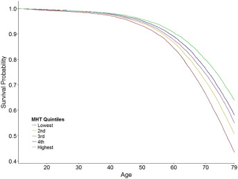 Childhood IQ and survival to 79: Follow-up of 94% of the