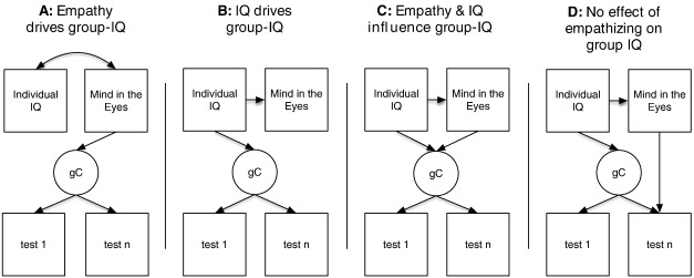 Smart groups of smart people: Evidence for IQ as the origin of