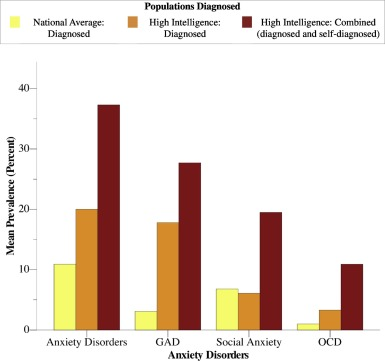High intelligence: A risk factor for psychological and physiological