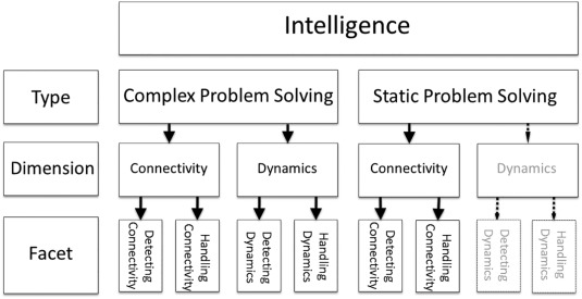 Differentiating Between Static And Complex Problems A