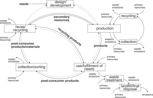 Life cycle assessment: Part 1: Framework, goal and scope definition