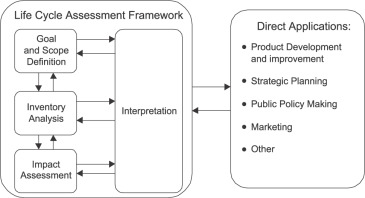 Life cycle assessment: Part 1: Framework, goal and scope
