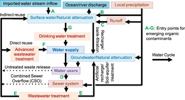 Emerging contaminants of public health significance as water quality download full size image ccuart Images