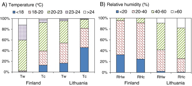 Assessment of indoor environmental quality in existing multi family percentage of temperature and relative humidity over time in warm area tw and rhw and the coldest spot tc and rhc in finnish and lithuanian case study fandeluxe Image collections