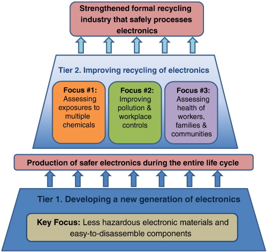 effects of electronic waste pollution
