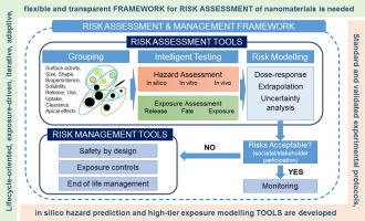Frameworks And Tools For Risk Assessment Of Manufactured