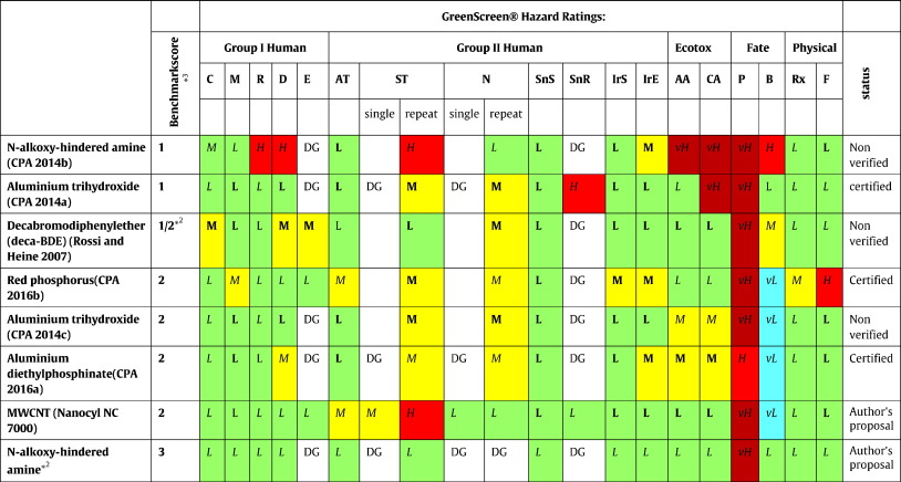 Chemical alternatives assessment of different flame