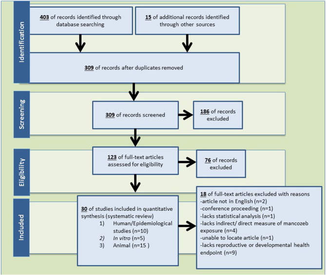 A systematic review of Mancozeb as a reproductive and developmental