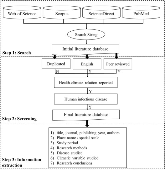 Climate change and human infectious diseases: A synthesis of
