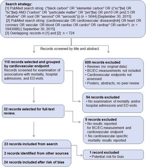 A systematic review of cardiovascular emergency department