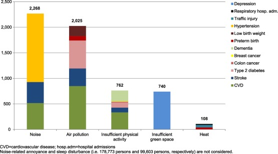 Health impacts related to urban and transport planning: A