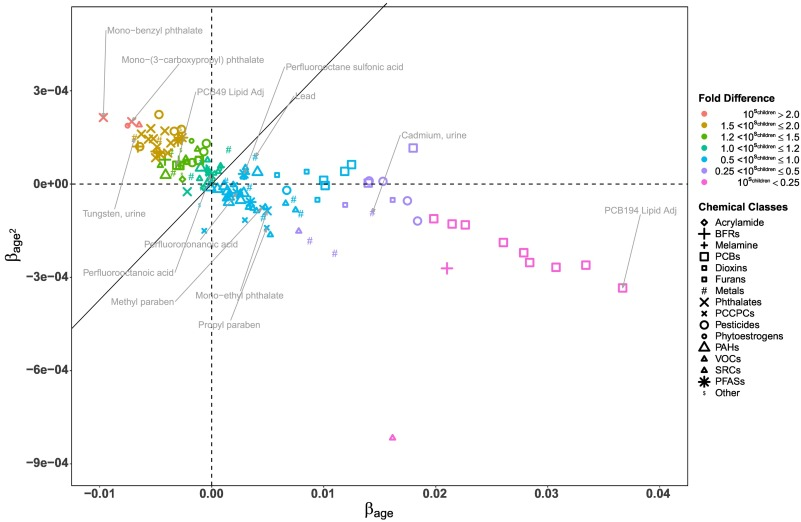 Characterization of age-based trends to identify chemical