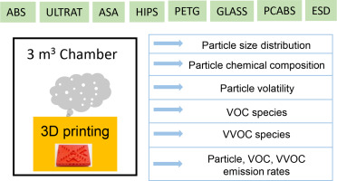 Characterization of particulate and gaseous pollutants