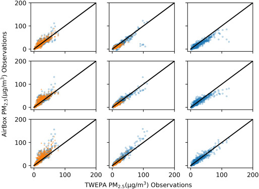 An efficient spatiotemporal data calibration approach for the low
