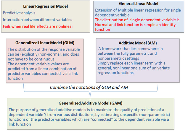 Generalized Additive Models: An Introduction with R